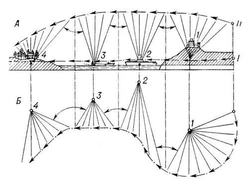Рис. 1. Схема съёмки кинофильма интегральным методом: А — сверху вниз (в вертикальной плоскости); Б — в сторону (в горизонтальной плоскости); 1, 2, 3, 4 — центральные объекты композиции. Стрелками показаны пути перемещения съёмочного аппарата при съёмке в сторону (I) и сверху вниз (II); обоюдоострыми стрелками показан быстрый переход с одной визирной точки (центрального объекта) на другую. Интегральное стереокино.