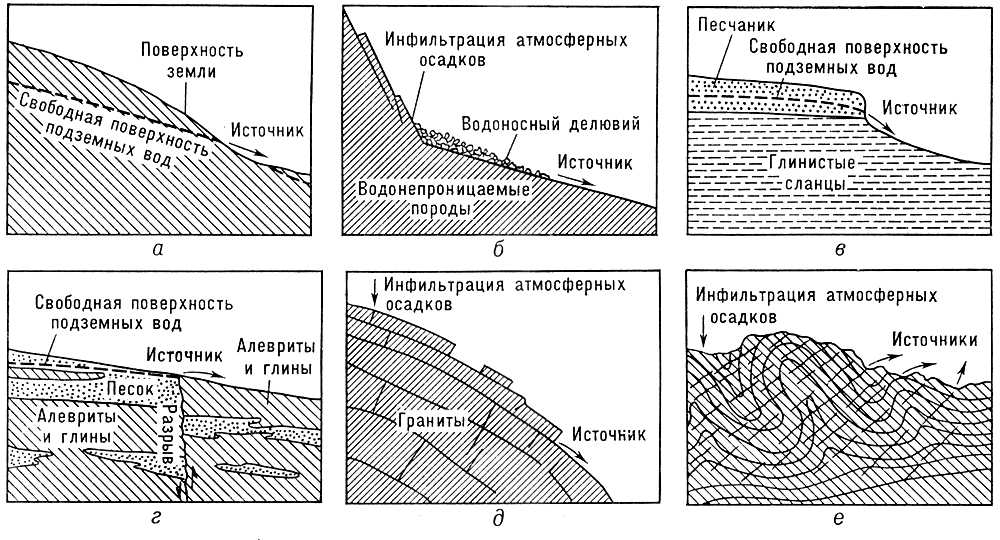 Примеры условий образования источников: а — пересечение поверхности земли свободной поверхностью подземных вод; б — инфильтрация атмосферных осадков в грубообломочные делювиальные отложения; в — сочетание водопроницаемых песчаников и подстилающих их слоев водонепроницаемых глинистых сланцев; г — разрыв по контакту водонепроницаемых пород с проницаемыми аллювиальными отложениями; д — плитчатая структура гранитов; е — преобладающее направление трещиноватости пород. Источники.