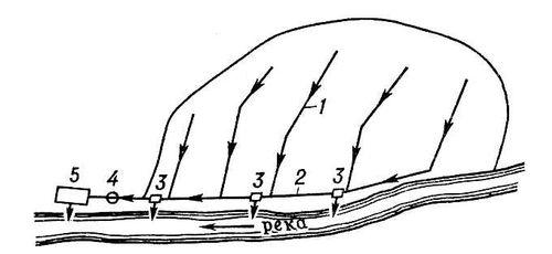 Рис. 1. Общесплавная система канализации: 1 — коллекторы; 2 — главные коллекторы; 3 — камеры ливнеспусков; 4 — насосная станция; 5 — очистные сооружения с выпуском. Канализация.