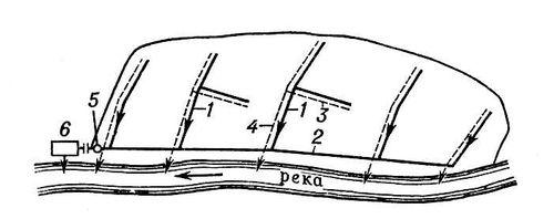 Рис. 2. Раздельная система канализации: 1, 2 — бытовая сеть; 3, 4 — дождевая сеть; 5 — насосная станция; 6 — очистные сооружения. Канализация.