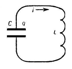 Рис. 2. Электрический колебательный контур: С — ёмкость; L — индуктивность; q — заряд на обкладках конденсатора; i — ток в цепи. Колебания.
