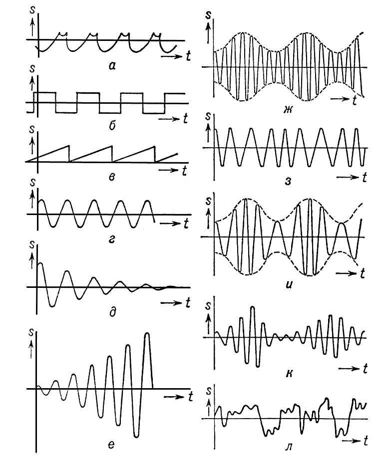 Рис. 3. Различные виды колебаний: а — общий случай периодического колебания; б — прямоугольные колебания; в — пилообразные; г — синусоидальные; д — затухающие; е — нарастающие; ж — амплитудно-модулированные; з — частотно-модулированные; и — колебания, модулированные по амплитуде и по фазе; к — колебания, амплитуда и фаза которых — случайные функции; л — беспорядочные колебания; s — колеблющаяся величина. Колебания.