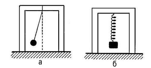 Рис. 1. а — колебания маятника; б — колебания груза на пружине. Колебания.