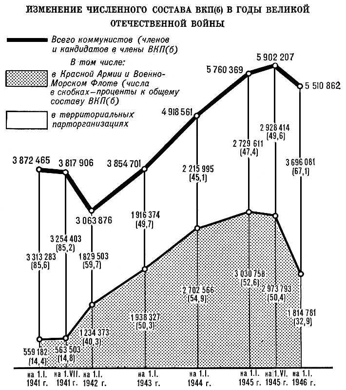 Изменение численного состава ВКП(б) в годы Великой Отечественной войны. Коммунистическая партия Советского Союза.