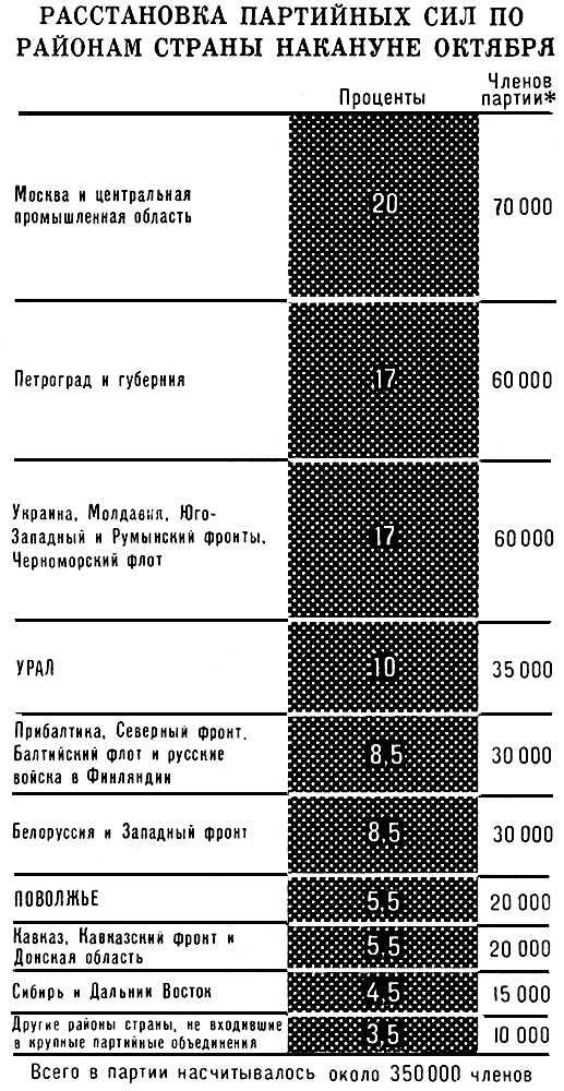 Расстановка партийных сил по районам страны накануне октября. Коммунистическая партия Советского Союза.