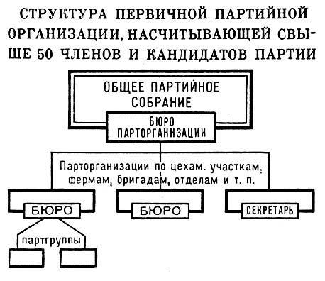 Структура первичной партийной организации, насчитывающей свыше 50 членов и кандидатов партии. Коммунистическая партия Советского Союза.
