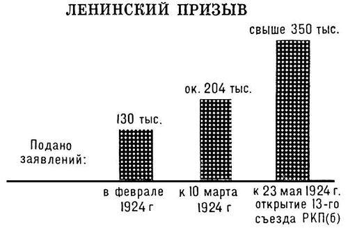 Ленинский призыв. Коммунистическая партия Советского Союза.