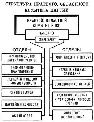 Структура краевого, областного комитета партии. Коммунистическая партия Советского Союза.