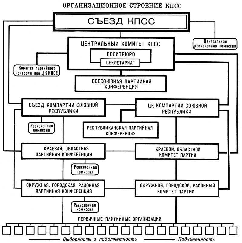 Организационное строение КПСС. Коммунистическая партия Советского Союза.