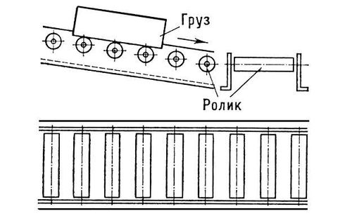 Рис. 4. Схема роликового конвейера. Конвейер.