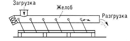 Рис. 5. Схема качающегося конвейера. Конвейер.