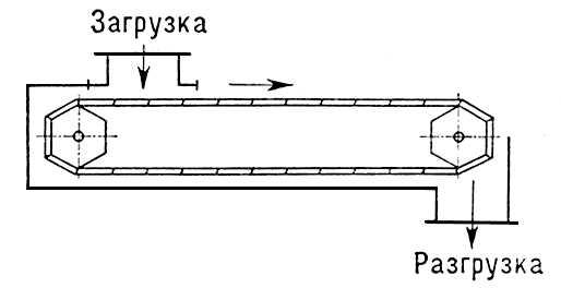 Рис. 2. Схема пластинчатого конвейера. Конвейер.