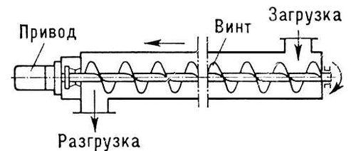 Рис. 3. Схема винтового конвейера. Конвейер.