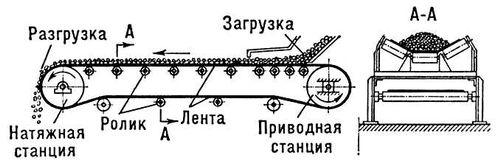 Рис. 1. Схема ленточного конвейера с лентой желобчатой формы. Конвейер.