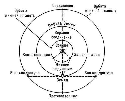 Конфигурации планет. Конфигурации.