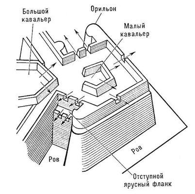 Рис. 1. Элементы крепостной ограды бастионного начертания. Крепость.