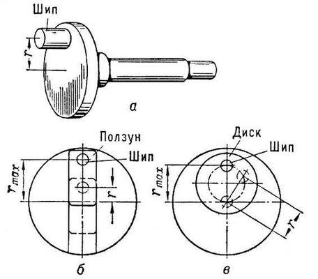 Типы кривошипов: а — с постоянным радиусом расположения шипа r; б — с регулируемым r при помощи ползуна; в — с регулируемым r поворотным диском. Кривошип.