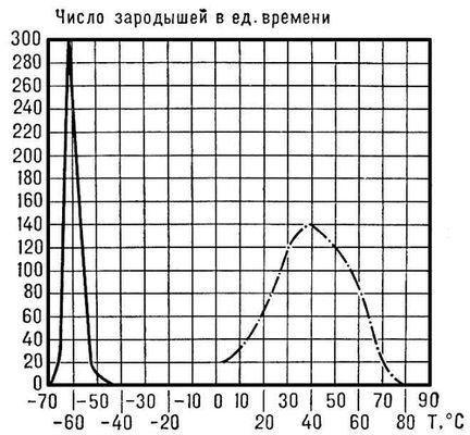 Рис. 2. Сплошная кривая — зависимость числа зародышей кристаллов глицерина, возникающих в 1 см<sup>3</sup> расплава в единицу времени, от температуры; пунктирная кривая — то же для 1,2 см<sup>3</sup> расплава пиперина. Кристаллизация.