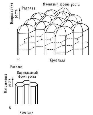 Рис. 9. а — ячеистая структура; б — карандашная структура. Кристаллизация.