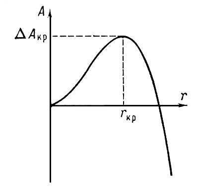 Рис. 1. Зависимость работы А, требующейся для образования кристаллического агрегата, от размера r зародыша. Кристаллизация.
