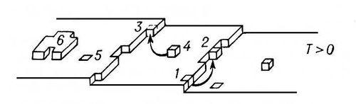 Рис. 5. Характерные положения атома на атомно гладкой поверхности кристалла со ступенями: 1 — в торце ступени; 2 — адсорбция на ступени; 3 — в изломе; 4 — адсорбция на поверхности; 5 — в поверхностном слое кристалла; 6 — двумерный зародыш на атомно гладкой грани. Кристаллизация.