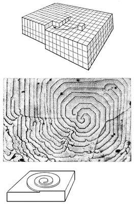 Рис. 4. а — схема роста кристалла на винтовой дислокации; б — спиральный рост на грани (100) синтетического алмаза; в — форма ступени при спиральном росте. Кристаллизация.