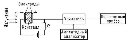 Блок-схема кристаллического счётчика, работающего в импульсном режиме Кристаллический счётчик.