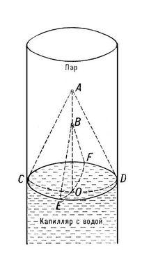 Применение закона Лапласа к поверхности раздела вода — пар в капилляре: <img src=