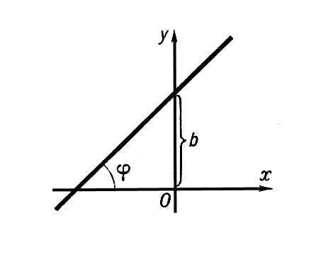 Рис. к ст. Линейная функция. Линейная функция.