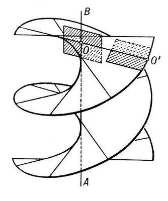 Рис. 2 к ст. Линейчатая поверхность. Линейчатая поверхность.