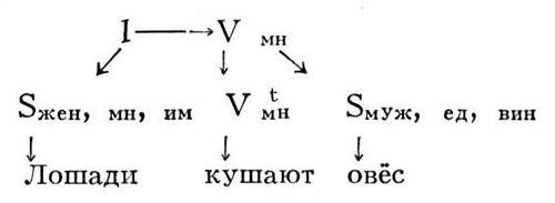 Рис. 3 к ст. Математическая лингвистика. Математическая лингвистика.