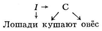 Рис. 1 к ст. Математическая лингвистика. Математическая лингвистика.