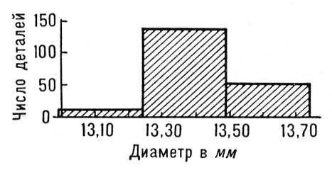 Рис. 2. Гистограмма распределения диаметров 200 деталей. Длина интервала группировки 0,25 мм. Математическая статистика.