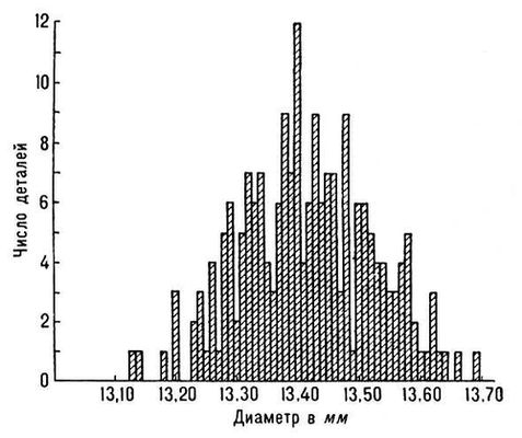 Рис. 3. Гистограмма распределения диаметров 200 деталей. Длина интервала группировки 0,01 мм. Математическая статистика.