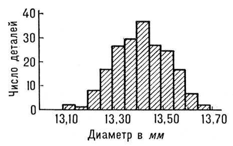 Рис. 1. Гистограмма распределения диаметров 200 деталей. Длина интервала группировки 0,05 мм. Математическая статистика.