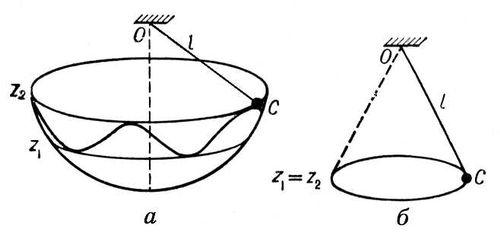 Рис. 2. Маятники: а — сферический маятник; б — конический маятник. Маятник.