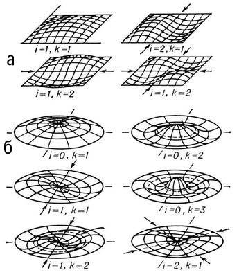 Форма некоторых собственных колебаний мембраны: а — прямоугольной, б — круглой. Стрелками указаны узловые линии; i, k — номера гармоник. Мембрана.