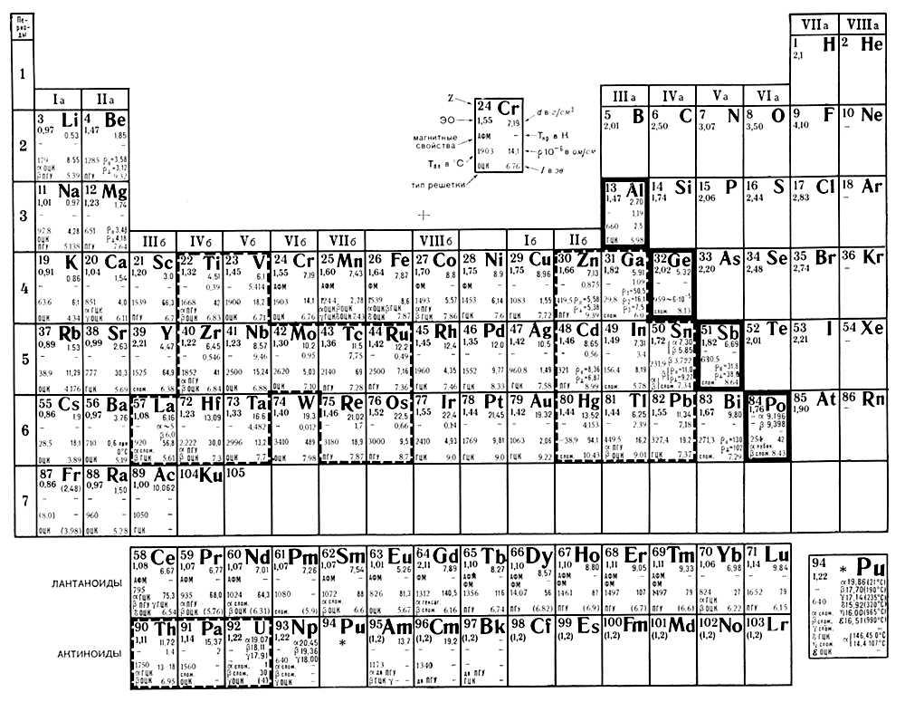 Периодическая система Д. И. Менделеева. Свойства металлов. Металлы.