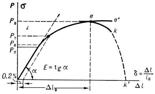 Рис. 2. Типичная диаграмма деформации при растяжении конструкционных металлов. Механические свойства материалов.