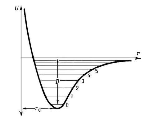 Рис. 1. Зависимость потенциальной энергии U двухатомной молекулы (или отдельной химической связи) от межатомного расстояния r (r<sub>0</sub> — равновесное расстояние, D — энергия диссоциации, 0, 1, 2, ... — уровни энергии колебаний). Молекула.