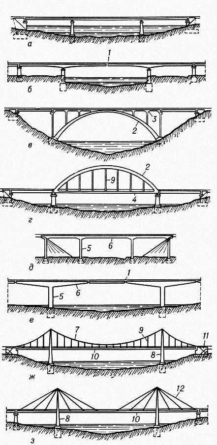 Рис. 2. Системы мостов: а — с неразрезной балкой; б — балочно-консольная; в — арочная; г — комбинированная (безраспорная арка с затяжкой); д — рамная; е — рамно-подвесная; ж — висячая; з — вантовая; 1 — шарнир; 2 — арка; 3 — надарочное строение; 4 — затяжка; 5 — стойка; 6 — ригель; 7 — кабель; 8 — пилон; 9 — подвески; 10 — балка жёсткости; 11 — анкерная опора; 12 — ванты. Мост (сооружение).