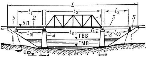 Рис. 1. Схема моста: 1 — речное пролётное строение; 2 — береговые пролётные строения; 3 — проезд; 4 — быки; 5 — устои; 6 — опорные части. Мост (сооружение).