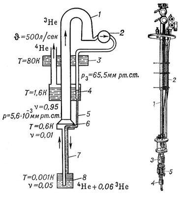 Рис. 1. а — схема, объясняющая действие рефрижератора растворения <sup>3</sup>He в <sup>4</sup>He: пары <sup>3</sup>He откачиваются диффузионным насосом 1 и подаются затем ротационным насосом 2 к камере растворения 8, предварительно они охлаждаются в ванне с жидким азотом 3 и в ванне с жидким гелием 4. Перед капилляром 5 пары 3He конденсируются. Жидкий гелий <sup>3</sup>He, дополнительно охлажденный в теплообменнике 7, поступает в камеру 8. Отсюда атомы диффундируют сквозь раствор <sup>3</sup>He в <sup>4</sup>He в камеру испарения 6, и цикл повторяется. Обозначения: Т — температура, р — давление, <span style='font-size:10.0pt;font-family:Symbol'>n</span> — концентрация <sup>3</sup>He, <span style='font-size:10.0pt;font-family:Symbol'>J</span> — производительность системы откачки. б — основная низкотемпературная часть рефрижератора растворения: 1 и 2 — трубы откачки <sup>3</sup>He и <sup>4</sup>He; 3 — камера испарения; 4 — камера растворения; 5 — блоки теплообменников. Низкие температуры.