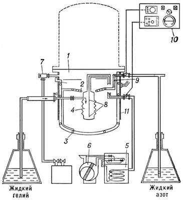 Рис. 2б — схема, объясняющая действие крионасоса: в корпусе 1 расположены тепловые экраны 2 и 3, имеющие температуру жидкого азота (77 К), они защищают от внешнего теплового воздействия резервуар 4 с жидким гелием. Пары гелия откачиваются через систему регулировки давления 5 насосом 6. За счёт этого температура в резервуаре 4 понижается и молекулы газов в рабочем объёме вымораживаются; 7 — насос, осуществляющий предварительное вакуумирование; 8 и 9 — датчики уровней жидких азота и гелия; 10 — электронная система автоматической регулировки и управления; 11 — внешняя оболочка, которая подогревается, чтобы прибор не покрывался инеем при работе. Низкие температуры.