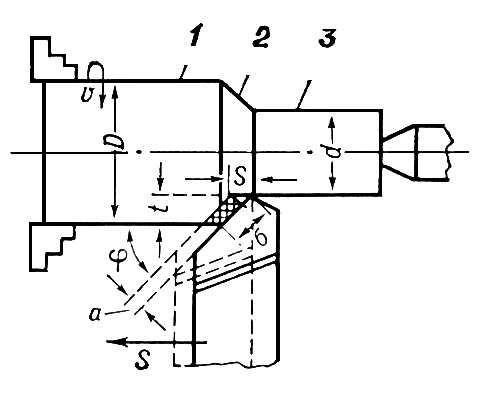 Схемы резания режим резания