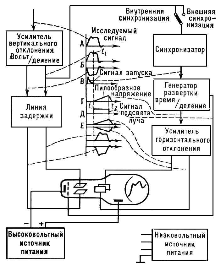 Рис. 1. Упрощённая блок-схема электроннолучевого осциллографа. Осциллограф.