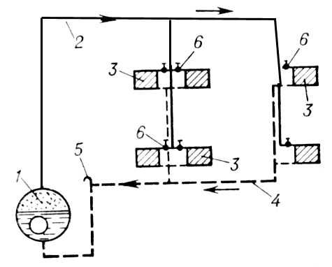 Система парового отопления низкого давления с верхней разводкой и самотёчным возвратом конденсата в котёл (двухтрубная): 1 — паровой котёл; 2 — паропровод; 3 — отопительные приборы; 4 — конденсатопровод; 5 — воздушник; 6 — регулировочные краны. Паровое отопление.