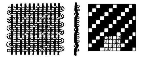 Саржевое плетение нитей