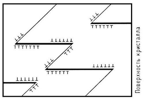 Рис. 6. Схема расположения дислокации на стадии II пластической деформации. Пластичность (свойство твёрдых тел).