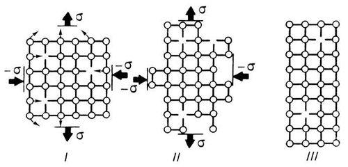 Рис. 1. Самодиффузионная пластичность: I — кристалл с вакансиями в первый момент действия напряжений <span style='font-family:Symbol'>s</span> (тонкими стрелками показаны направления перемещений атомов); II — деформация вследствие потока вакансий под действием напряжений; III — конечная деформация кристалла. Пластичность (свойство твёрдых тел).